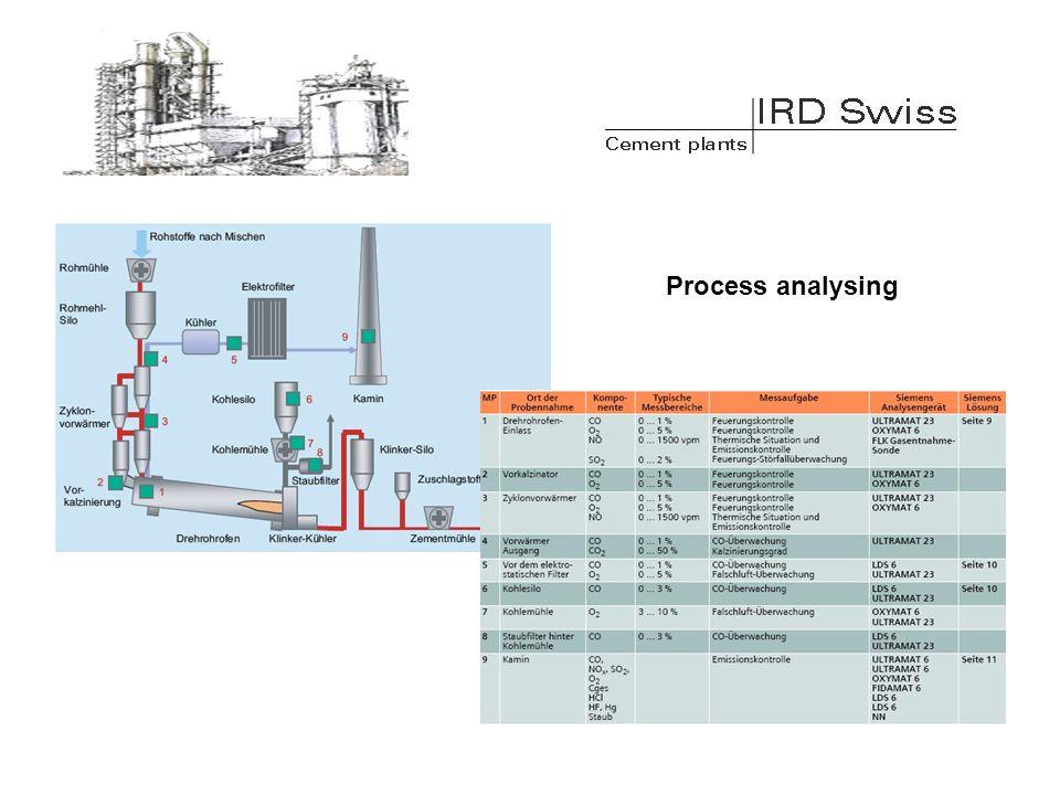Process analysing