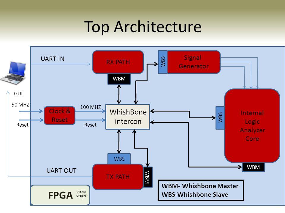 Data Transfer UART IN RX PATH WBM WhishBone intercon Signal Generator Internal Logic Analyzer Core WBM WBS TX PATH WBM WBS UART OUT Clock & Reset 100 MHZ Reset 50 MHZ GUI FPGA Reset WBS WBM- Whishbone Master WBS-Whishbone Slave Trigger- first signal Recording time- 50% Signal's number-2 injecting signals behavior signal Recorded data Altera Cyclone II