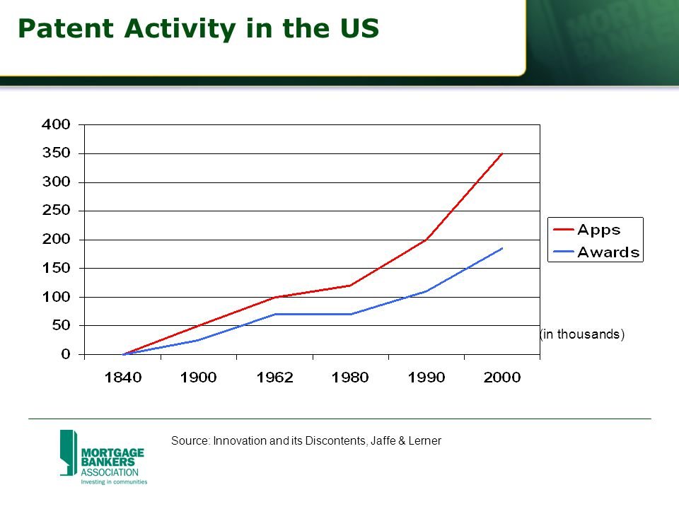 Patent Activity in the US (in thousands) Source: Innovation and its Discontents, Jaffe & Lerner