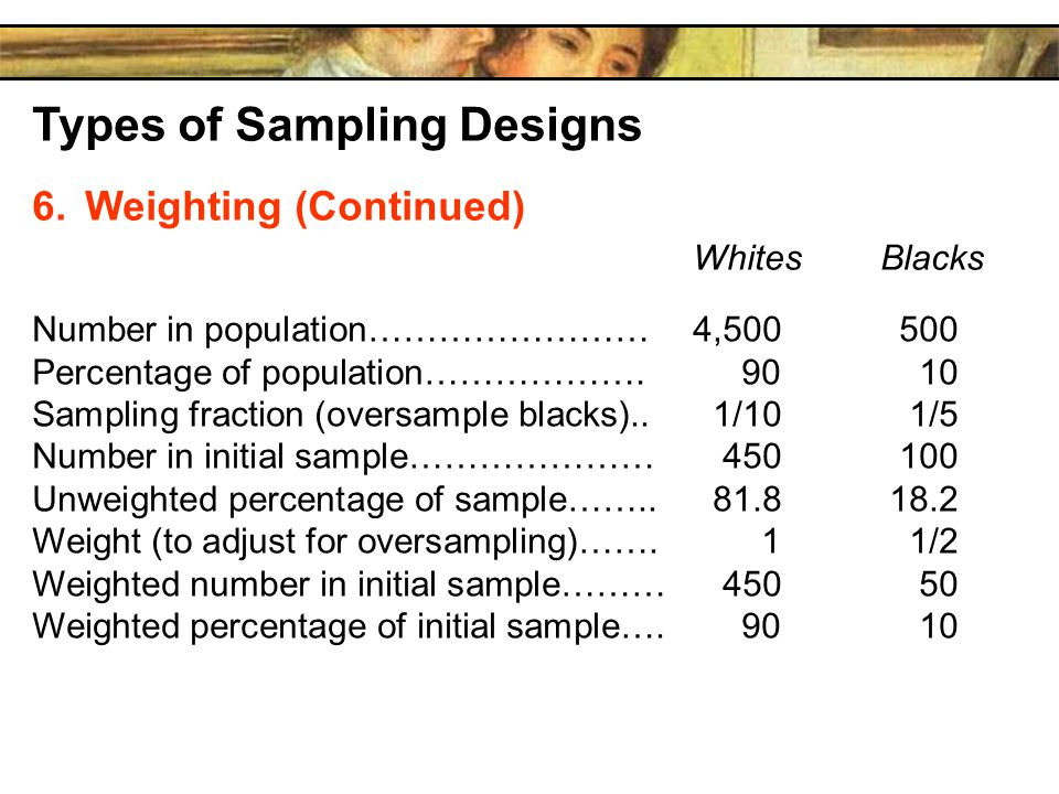 Types of Sampling Designs 6.Weighting (Continued) WhitesBlacks Number in population……………………4,500500 Percentage of population……………….9010 Sampling fraction (oversample blacks)..1/101/5 Number in initial sample…………………450100 Unweighted percentage of sample……..81.818.2 Weight (to adjust for oversampling)…….11/2 Weighted number in initial sample………45050 Weighted percentage of initial sample….9010