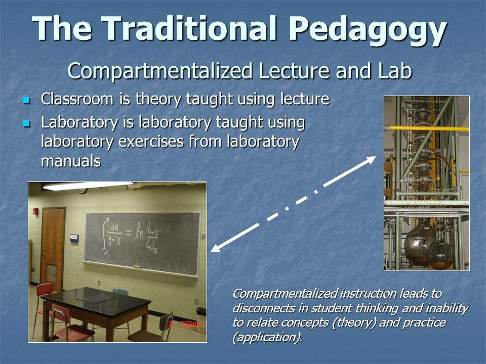 The Traditional Pedagogy Compartmentalized Lecture and Lab Classroom is theory taught using lecture Classroom is theory taught using lecture Laborator
