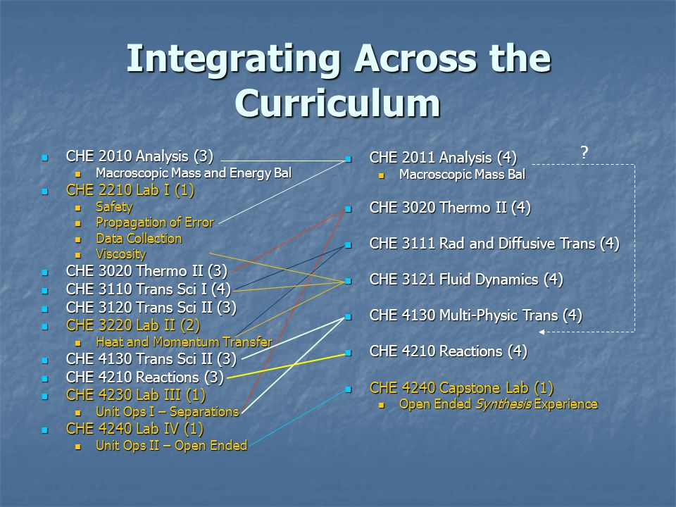 Integrating Across the Curriculum CHE 2010 Analysis (3) CHE 2010 Analysis (3) Macroscopic Mass and Energy Bal Macroscopic Mass and Energy Bal CHE 2210