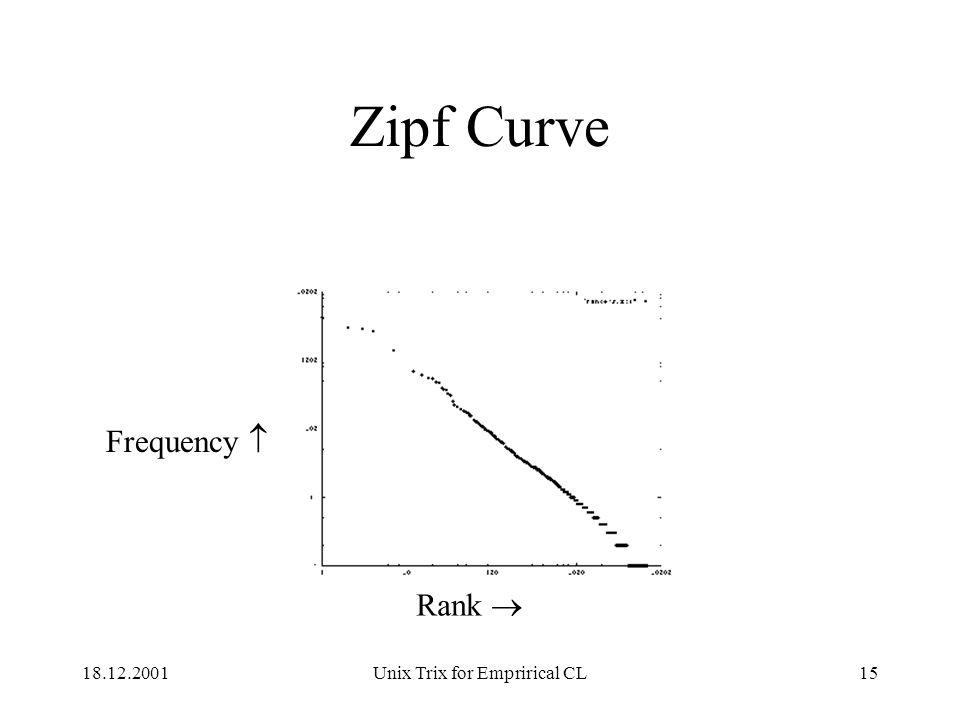 18.12.2001Unix Trix for Emprirical CL15 Zipf Curve Rank  Frequency 