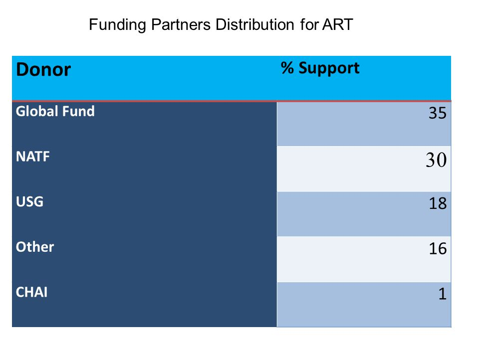 Donor % Support Global Fund 35 NATF 30 USG 18 Other 16 CHAI 1 Funding Partners Distribution for ART