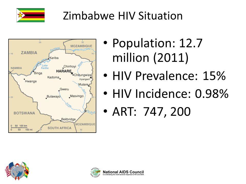 Percent HIV positive men and women age 15-49 HIV Prevalence by Province Mashonaland West 15% Mashonaland Central 14% Mashonaland East 16% Manicaland 14% Masvingo 14% Midlands 15% Matabeleland North 18% Matabeleland South 21% Bulawayo 19% Harare 13% Zimbabwe: 15% ZDHS 2010/11
