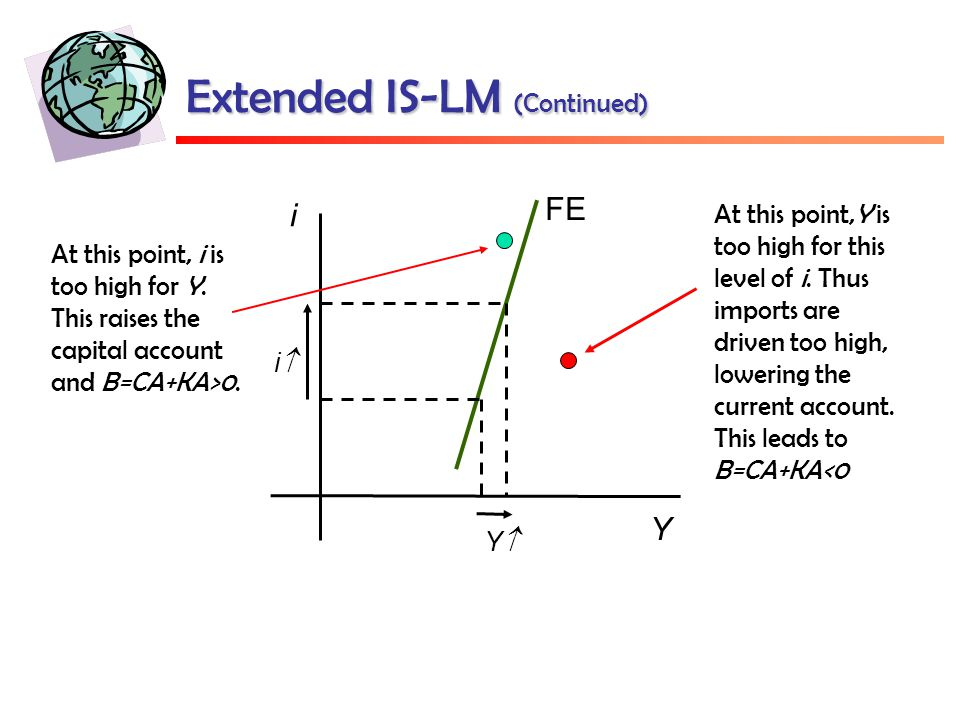 Extended IS-LM (Continued) FE Y i ii YY At this point, i is too high for Y.