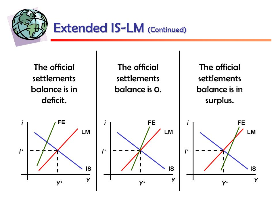 Extended IS-LM (Continued) IS LM Y i i* Y* IS LM Y i i* Y* IS LM Y i i* Y* FE The official settlements balance is 0.