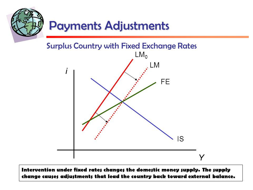 Payments Adjustments Surplus Country with Fixed Exchange Rates Y i IS FE LM LM 0 Intervention under fixed rates changes the domestic money supply.