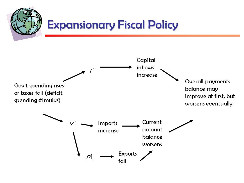 Expansionary Fiscal Policy Gov't spending rises or taxes fall (deficit spending stimulus) ii Capital inflows increase Overall payments balance may improve at first, but worsens eventually.