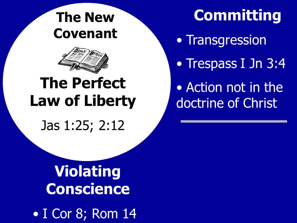 The Perfect Law of Liberty Jas 1:25; 2:12 Committing Transgression Trespass I Jn 3:4 Action not in the doctrine of Christ Violating Conscience I Cor 8; Rom 14 The New Covenant