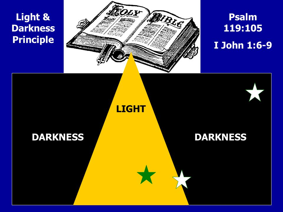 LIGHT DARKNESS Psalm 119:105 I John 1:6-9 Light & Darkness Principle