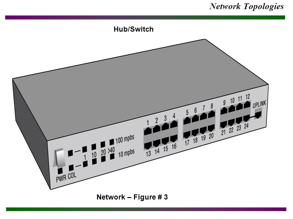 Network Topologies Network – Figure # 3 Hub/Switch