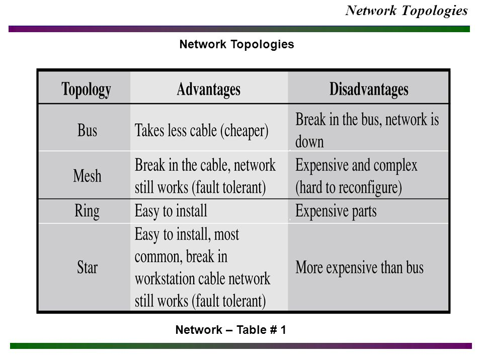 Network Topologies Network – Table # 1 Network Topologies