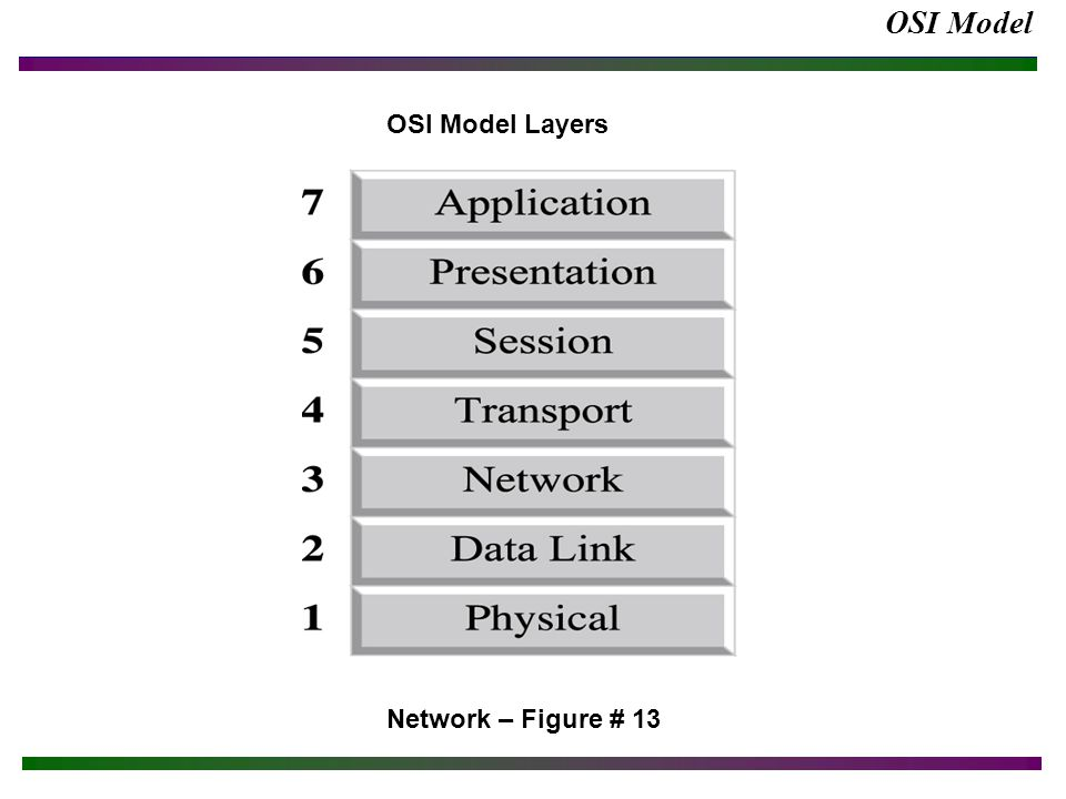 OSI Model Network – Figure # 13 OSI Model Layers