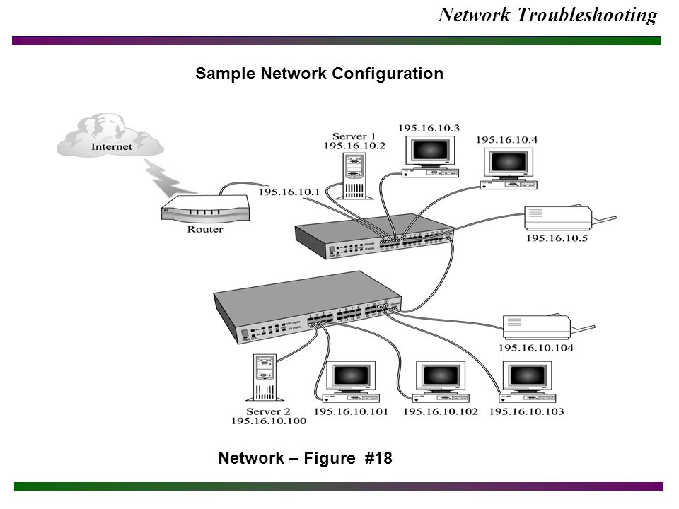 Network Troubleshooting Network – Figure #18 Sample Network Configuration