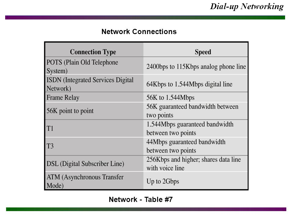Dial-up Networking Network Connections Network - Table #7
