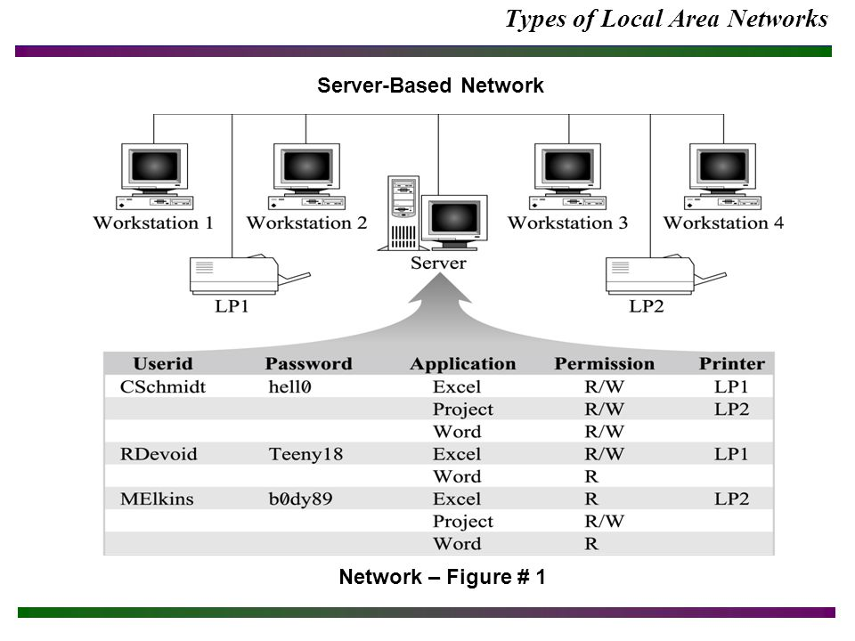 Types of Local Area Networks Server-Based Network Network – Figure # 1