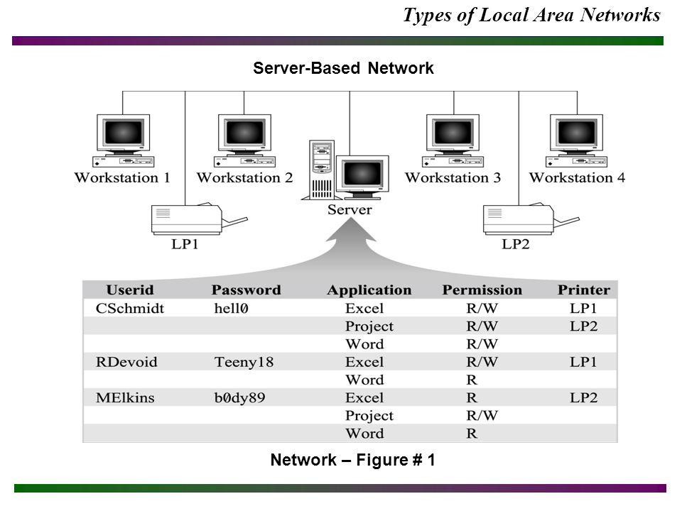 Network Troubleshooting Network – Figure #18 Sample Network Configuration