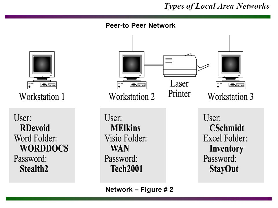 Network Troubleshooting Network – Figure #19 WINIPCFG