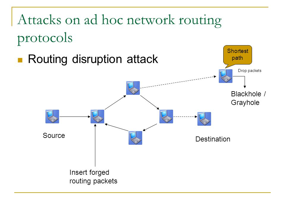 Attacks on ad hoc network routing protocols Routing disruption attack Insert forged routing packets Source Destination Blackhole / Grayhole Drop packe