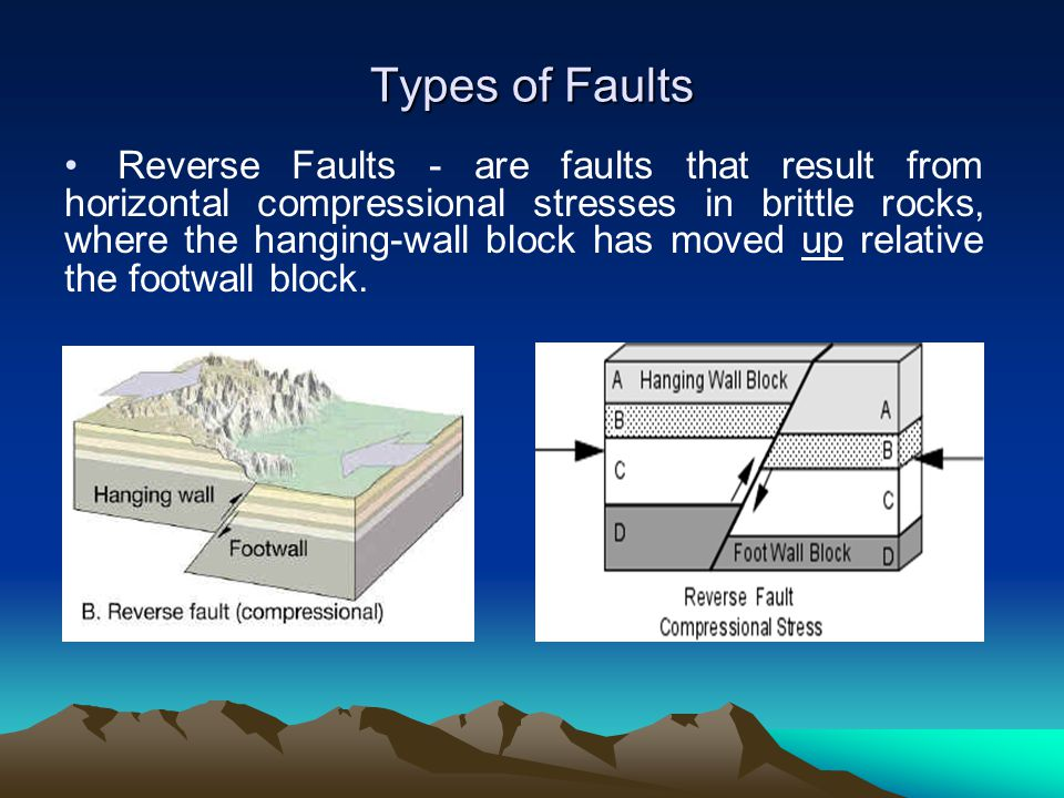 Reverse Faults - are faults that result from horizontal compressional stresses in brittle rocks, where the hanging-wall block has moved up relative th