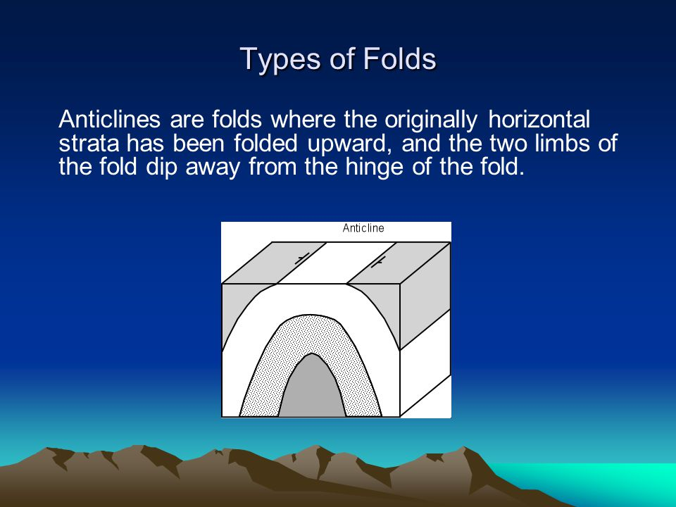 Anticlines are folds where the originally horizontal strata has been folded upward, and the two limbs of the fold dip away from the hinge of the fold.