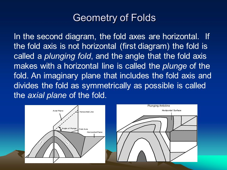 In the second diagram, the fold axes are horizontal. If the fold axis is not horizontal (first diagram) the fold is called a plunging fold, and the an