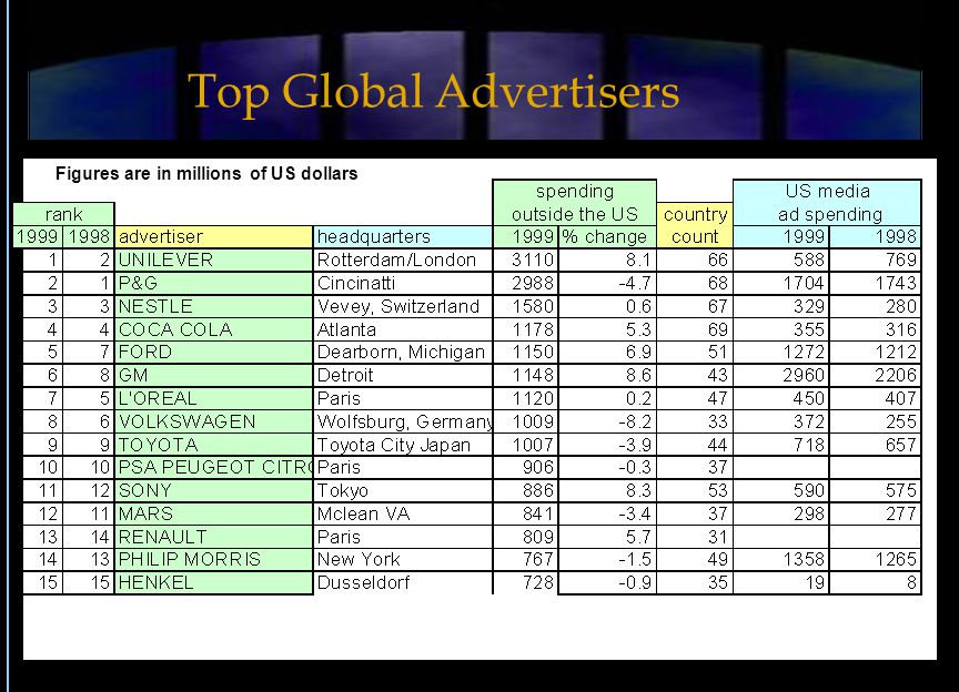 Figures are in millions of US dollars Top Global Advertisers