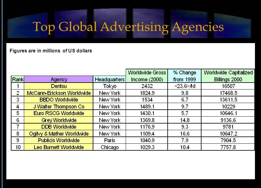 Figures are in millions of US dollars Top Global Advertising Agencies