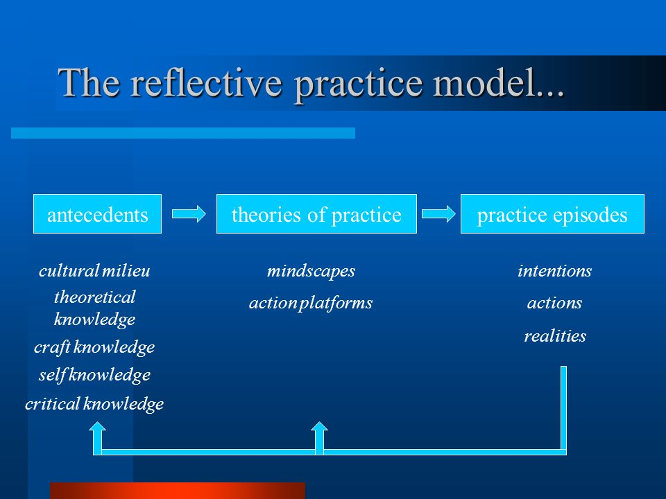 antecedentstheories of practicepractice episodes cultural milieu theoretical knowledge craft knowledge self knowledge critical knowledge mindscapes action platforms intentions actions realities The reflective practice model...