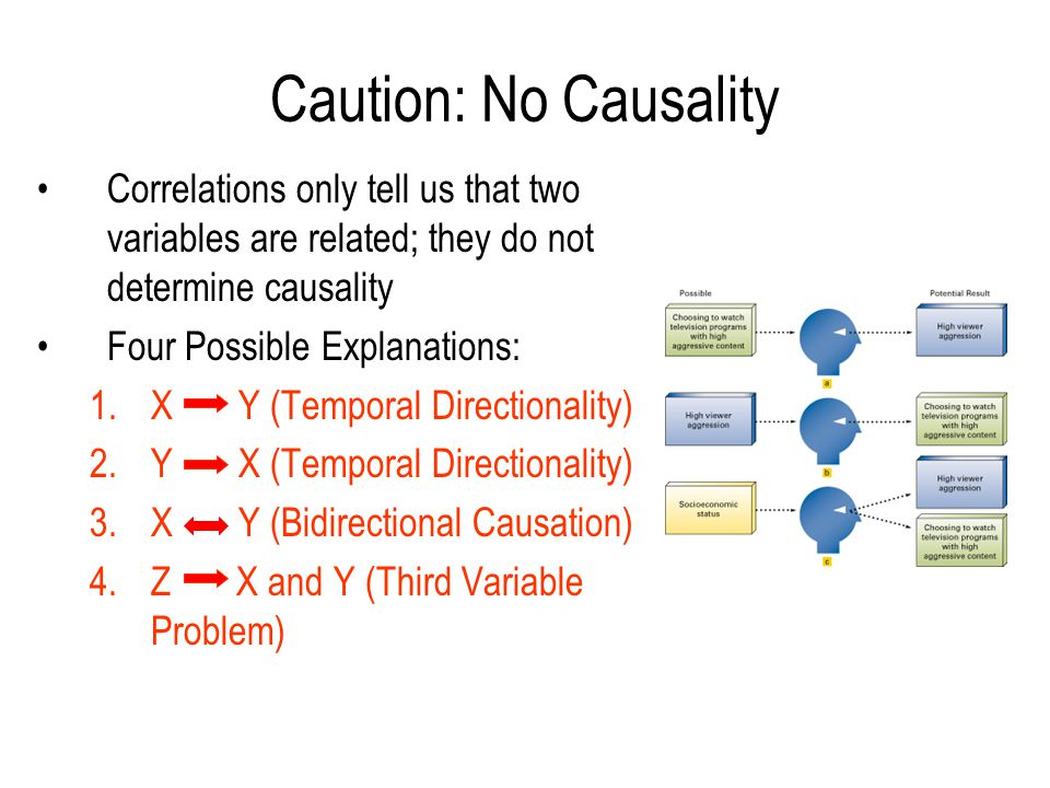Caution: No Causality Correlations only tell us that two variables are related; they do not determine causality Four Possible Explanations: 1.X Y (Tem