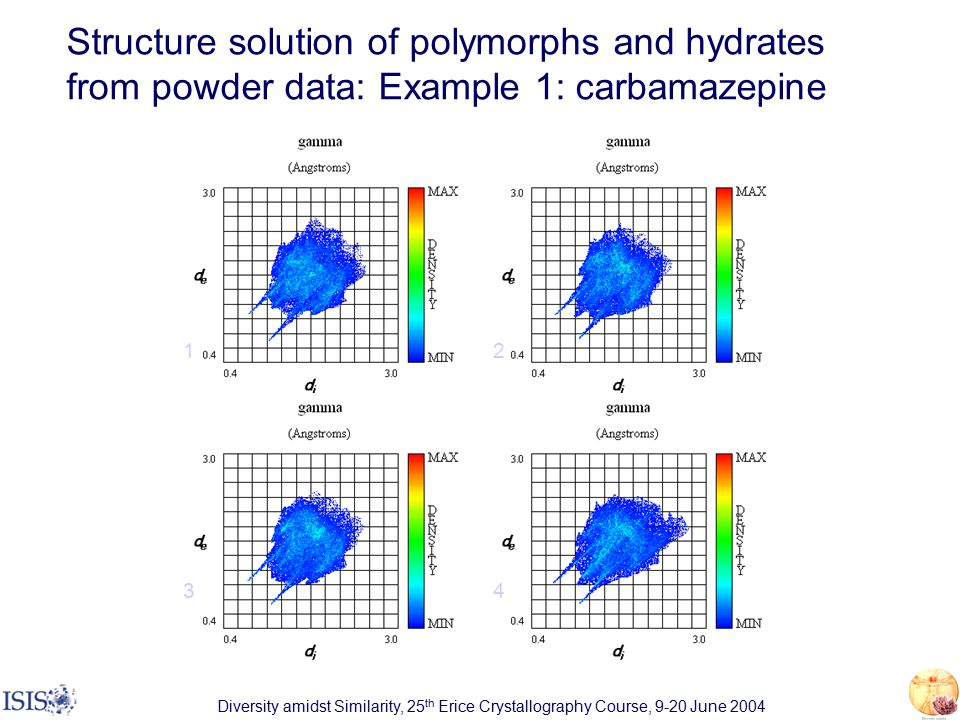 Diversity amidst Similarity, 25 th Erice Crystallography Course, 9-20 June 2004 Structure solution of polymorphs and hydrates from powder data: Example 1: carbamazepine 12 34