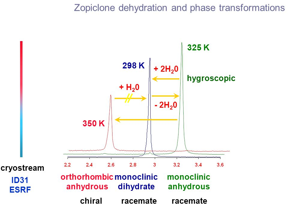 monoclinic dihydrate 298 K monoclinic anhydrous 325 K ID31 ESRF cryostream chiral + H 2 0 hygroscopic + 2H 2 0 racemate 350 K orthorhombic anhydrous - 2H 2 0 Zopiclone dehydration and phase transformations