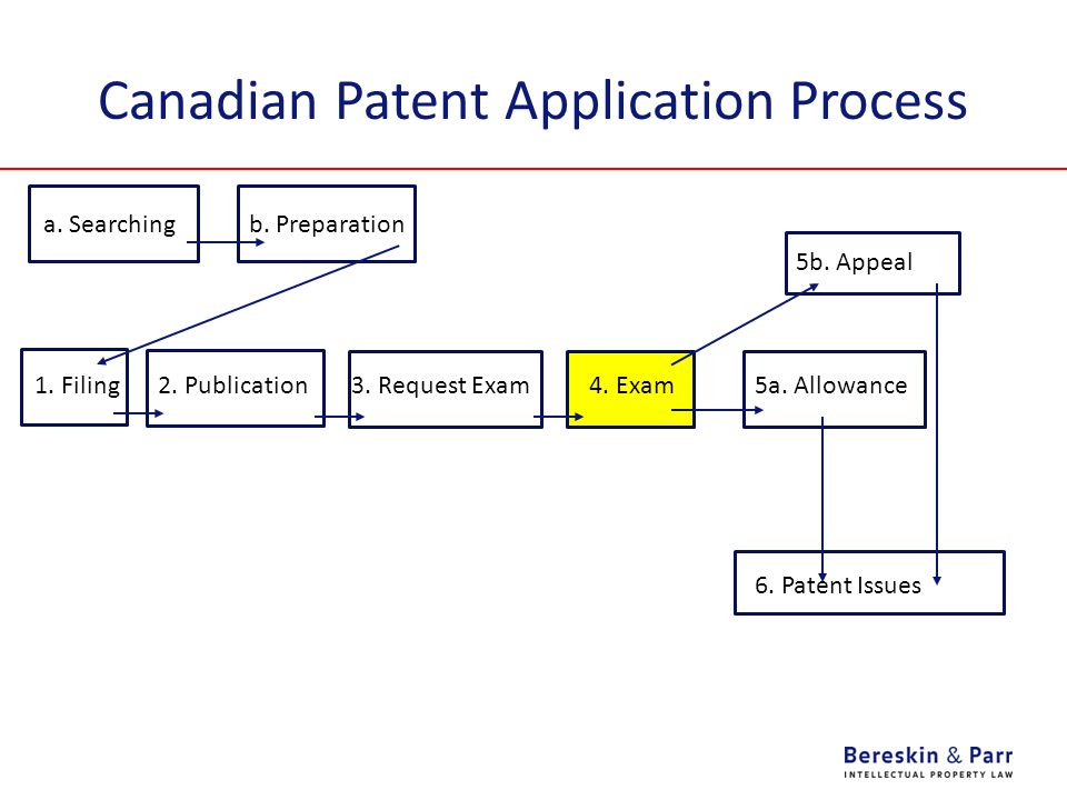 Canadian Patent Application Process 1. Filing 2. Publication3.