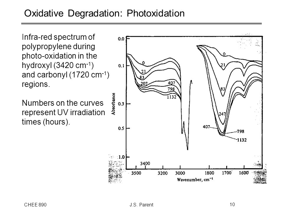 CHEE 890J.S. Parent10 Oxidative Degradation: Photoxidation Infra-red spectrum of polypropylene during photo-oxidation in the hydroxyl (3420 cm -1 ) an