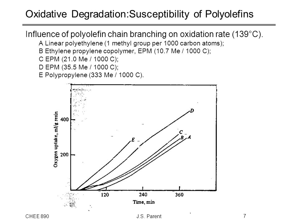 CHEE 890J.S. Parent7 Oxidative Degradation:Susceptibility of Polyolefins Influence of polyolefin chain branching on oxidation rate (139°C). A Linear p