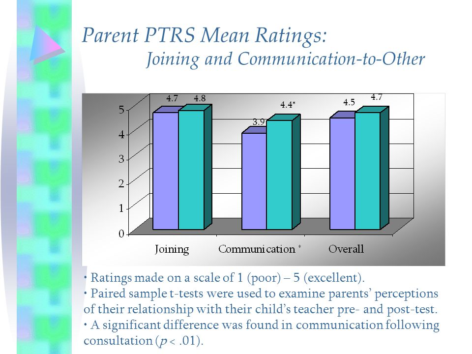 Parent PTRS Mean Ratings: Joining and Communication-to-Other 4.74.8 3.9 4.4* 4.5 4.7 Ratings made on a scale of 1 (poor) – 5 (excellent). Paired sampl