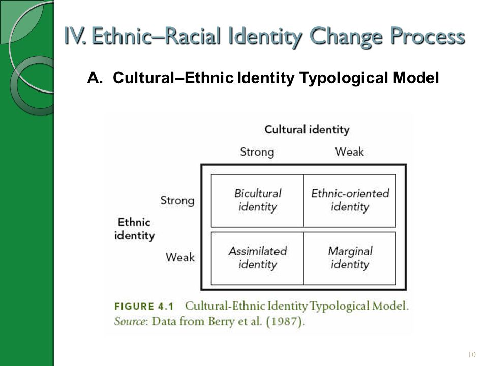 10 IV. Ethnic–Racial Identity Change Process A. Cultural–Ethnic Identity Typological Model