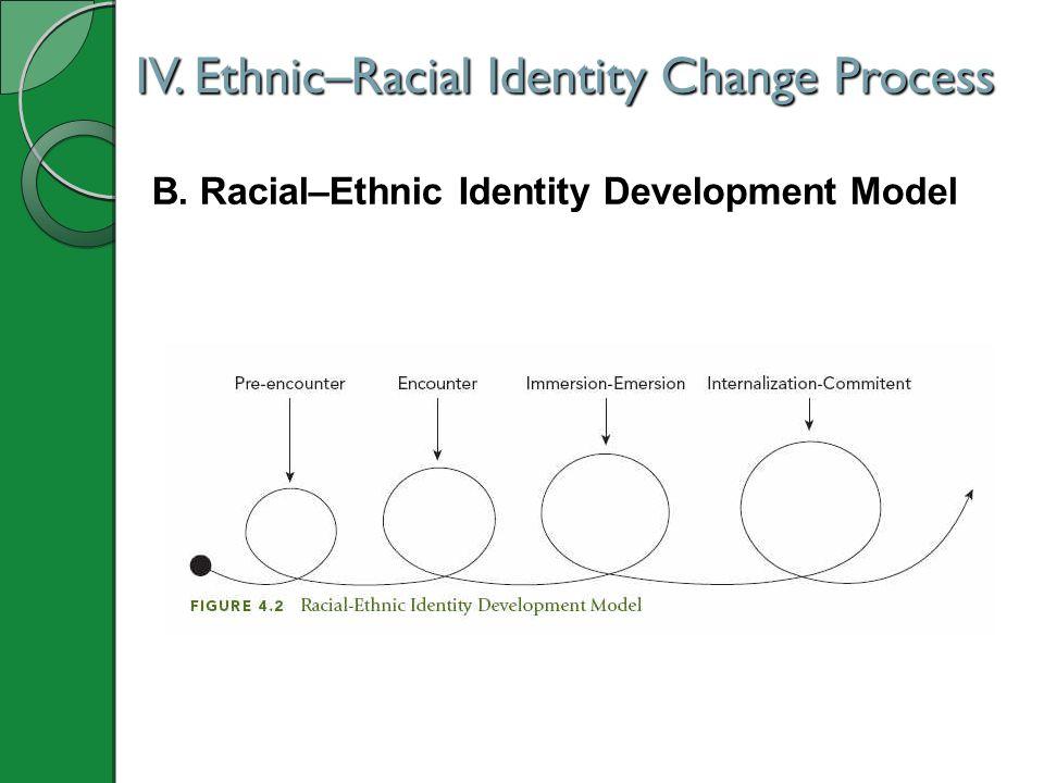 B. Racial–Ethnic Identity Development Model IV. Ethnic–Racial Identity Change Process