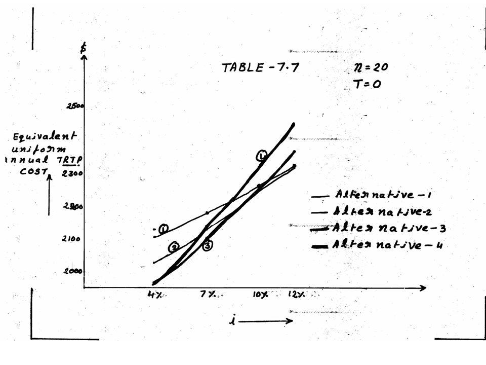 CHARACTERISTICS & LIMITATIONS OF THE METHODS OF ECONOMIC ANALYSIS