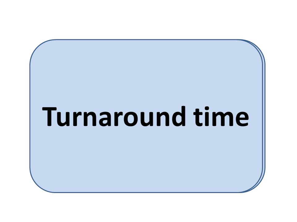 amount of time to execute a particular process. Turnaround time