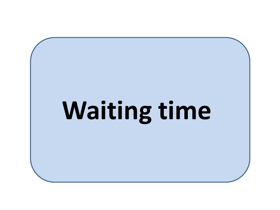 amount of time a process has been waiting in the ready queue. Waiting time