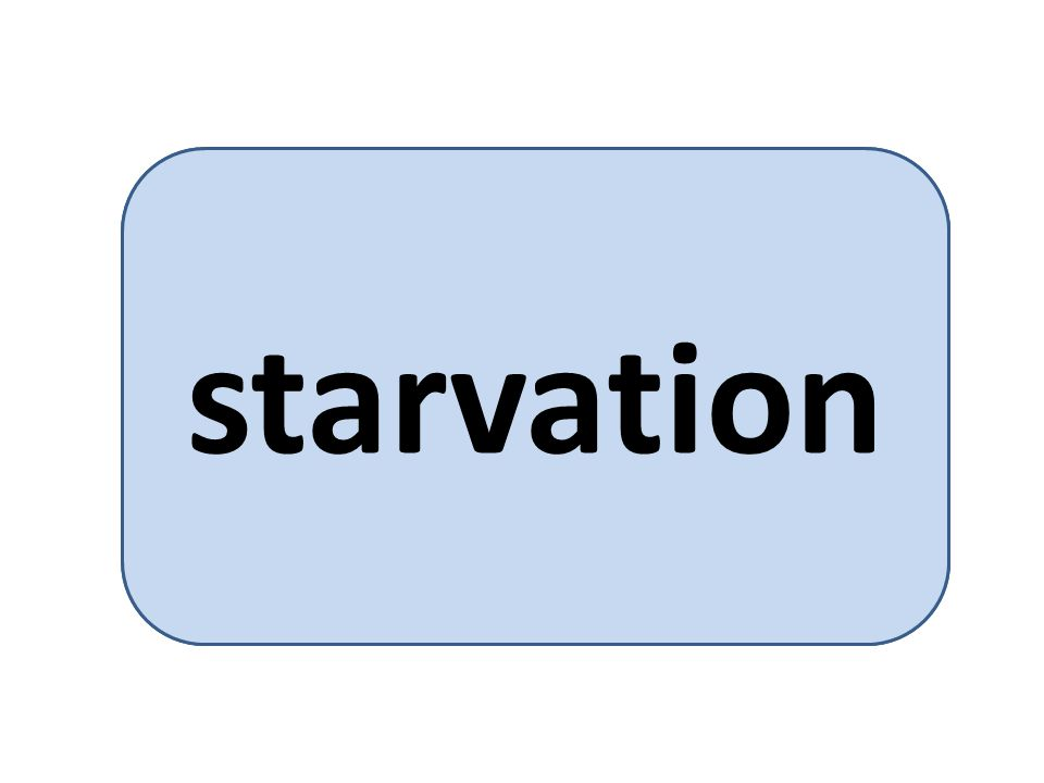 a requesting thread is not allowed to enter the critical section starvation