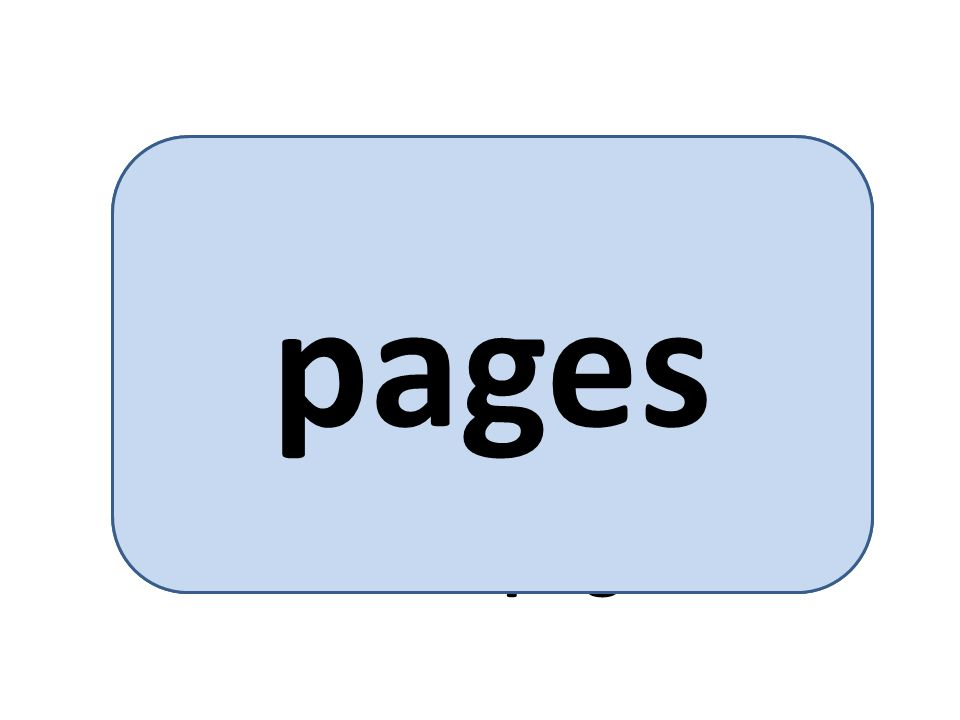 each process is divided up into a number of small, fixed-size partitions called pages pages