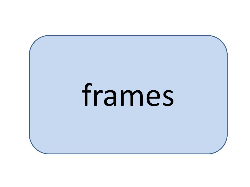 physical memory is divided into a large number of small, fixed-size partitions called frames frames