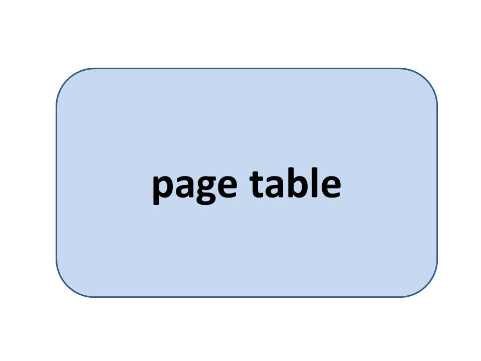 per process data structure that provides mapping from page to frame page table