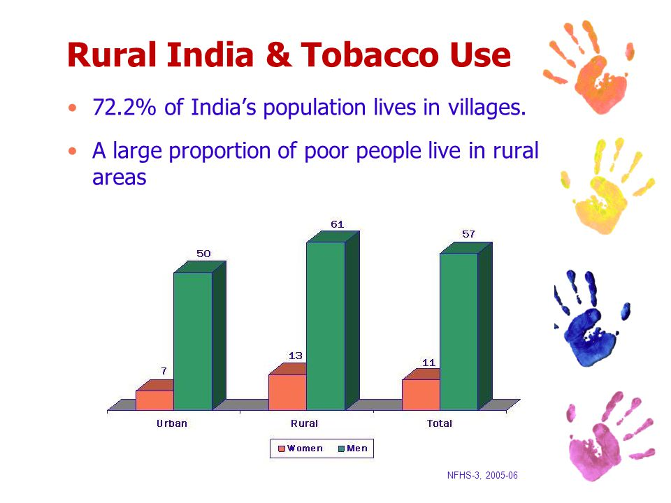 Rural India & Tobacco Use 72.2% of India's population lives in villages.