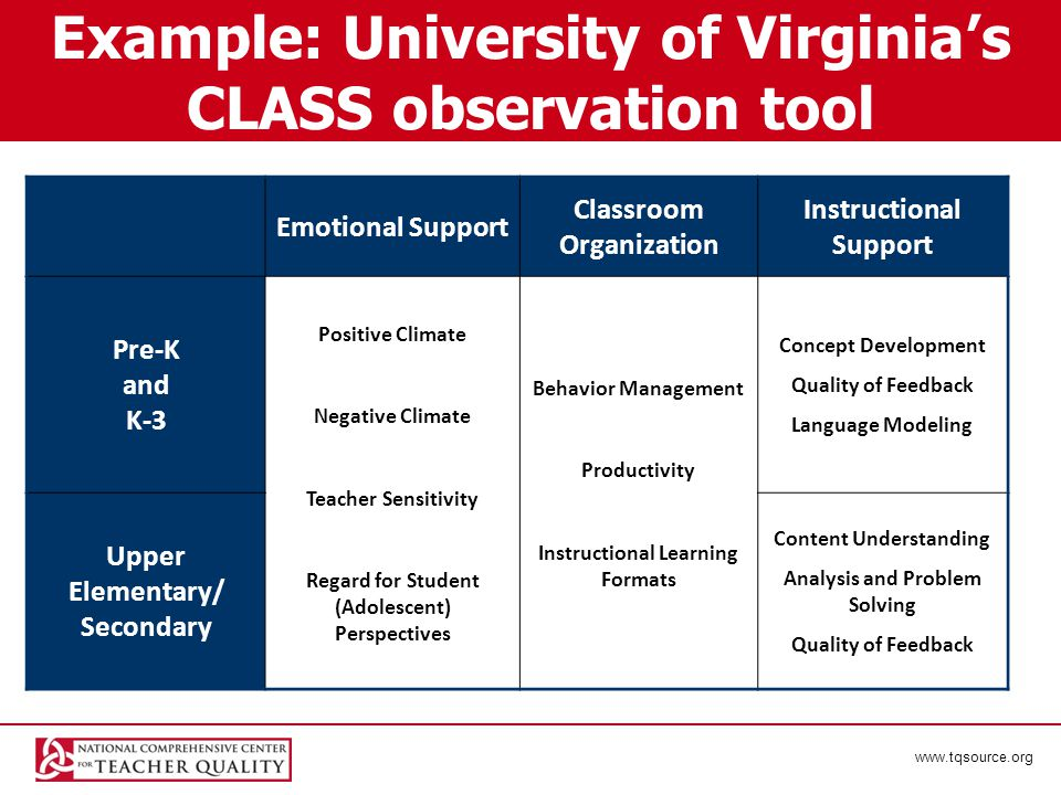 www.tqsource.org Example: University of Virginia's CLASS observation tool Emotional Support Classroom Organization Instructional Support Pre-K and K-3 Positive Climate Negative Climate Teacher Sensitivity Regard for Student (Adolescent) Perspectives Behavior Management Productivity Instructional Learning Formats Concept Development Quality of Feedback Language Modeling Upper Elementary/ Secondary Content Understanding Analysis and Problem Solving Quality of Feedback