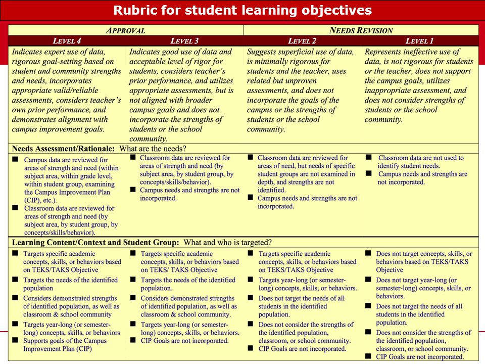 www.tqsource.org 42 Rubric for student learning objectives