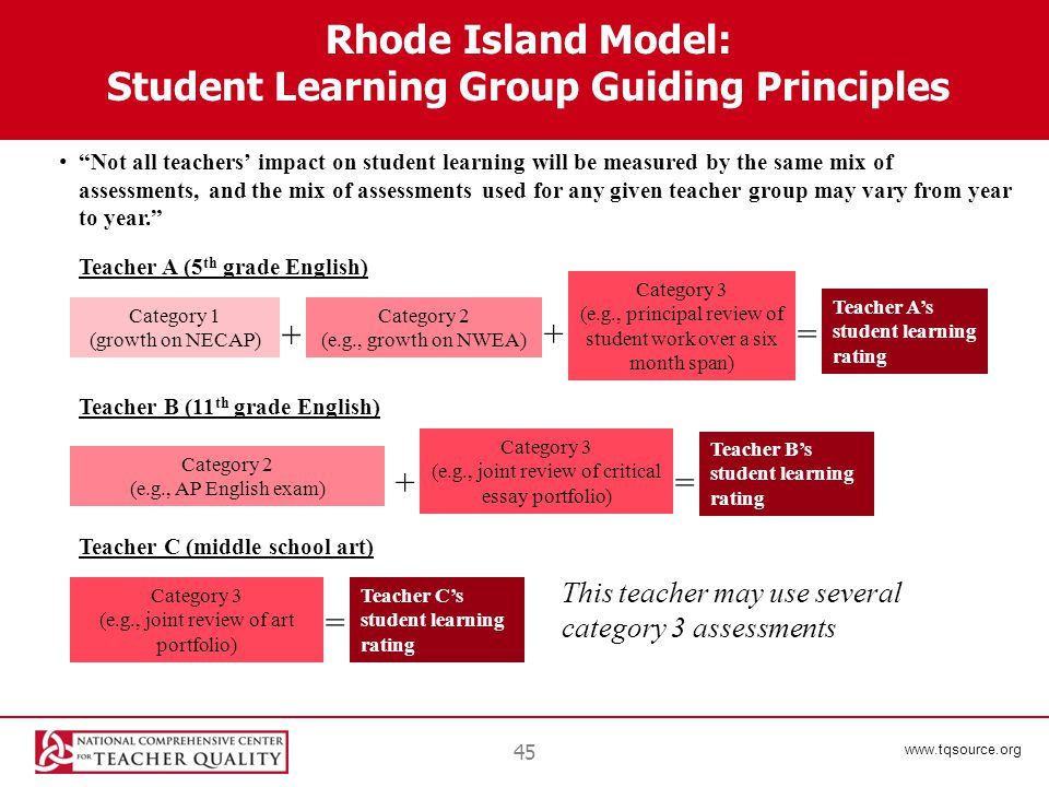 www.tqsource.org Rhode Island Model: Student Learning Group Guiding Principles Not all teachers' impact on student learning will be measured by the same mix of assessments, and the mix of assessments used for any given teacher group may vary from year to year. Teacher A (5 th grade English) Teacher B (11 th grade English) Teacher C (middle school art) Category 1 (growth on NECAP) Category 2 (e.g., growth on NWEA) Category 3 (e.g., principal review of student work over a six month span) Teacher A's student learning rating + += Category 2 (e.g., AP English exam) Category 3 (e.g., joint review of critical essay portfolio) Teacher B's student learning rating += 45 Category 3 (e.g., joint review of art portfolio) This teacher may use several category 3 assessments Teacher C's student learning rating =